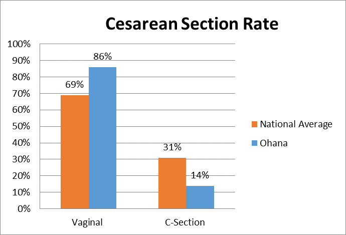 Cesarean Comparison