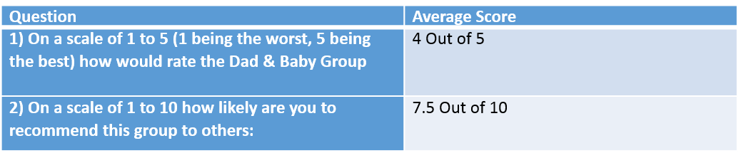 Ohana Dad & Baby Group Ratings