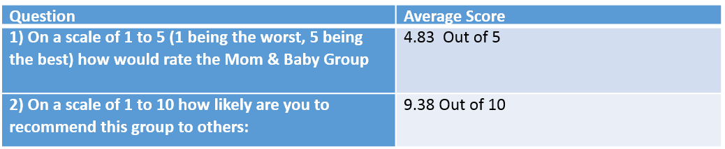 Ohana Mom & Baby Group Ratings